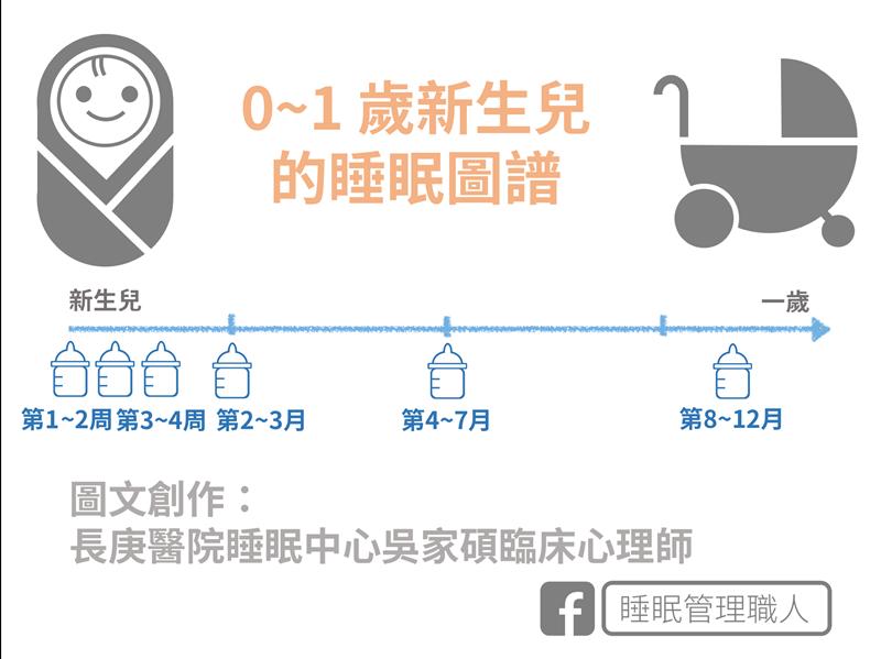 0-1歲新生兒的睡眠圖譜