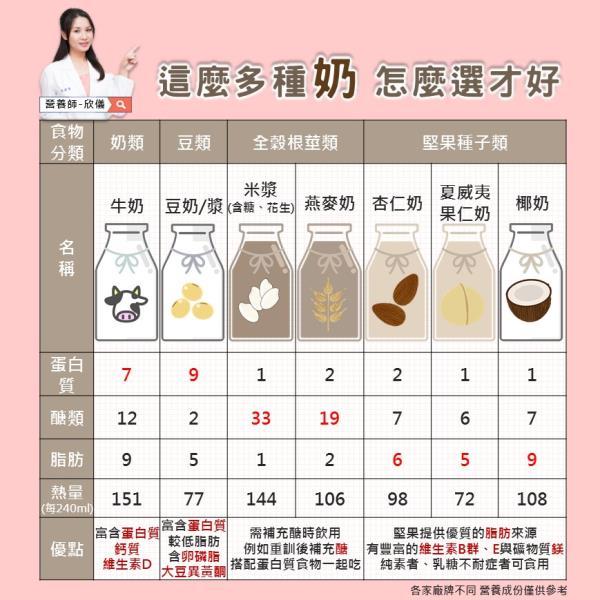 植物奶跟鮮奶一樣嗎,該怎麼選適合自己的植物奶?